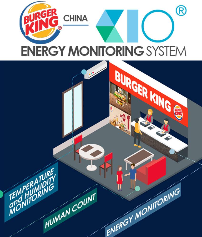 Burger King Case Study – KIO